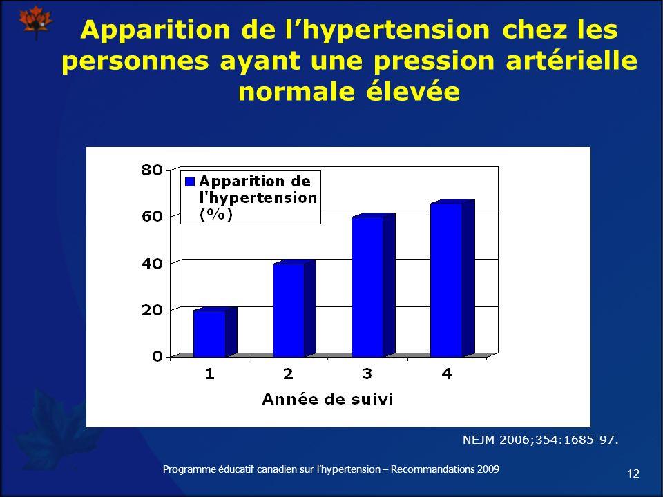 12 Apparition de lhypertension chez les personnes ayant une pression artérielle normale élevée NEJM 2006;354:1685-97.