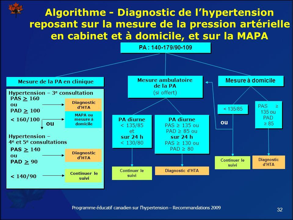 32 Programme éducatif canadien sur lhypertension – Recommandations 2009 Algorithme - Diagnostic de lhypertension reposant sur la mesure de la pression artérielle en cabinet et à domicile, et sur la MAPA PA : 140-179/90-109 Mesure ambulatoire de la PA (si offert ) Mesure ambulatoire de la PA (si offert ) Mesure à domicile Diagnostic dHTA PA diurne PAS 135 ou PAD 85 ou sur 24 h PAS 130 ou PAD 80 PA diurne PAS 135 ou PAD 85 ou sur 24 h PAS 130 ou PAD 80 PA diurne < 135/85 et sur 24 h < 130/80 PA diurne < 135/85 et sur 24 h < 130/80 Continuer le suivi PAS 135 ou PAD 85 PAS 135 ou PAD 85 < 135/85 Diagnostic dHTA Continuer le suivi ou Mesure de la PA en clinique Diagnostic dHTA Hypertension – 3 e consultation PAS > 160 ou PAD > 100 PAS > 140 ou PAD > 90 < 140/90 Diagnostic dHTA Continuer le suivi < 160/100 Hypertension – 4 e et 5 e consultations MAPA ou mesure à domicile ou