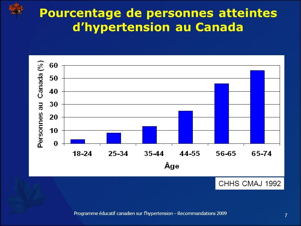7 Pourcentage de personnes atteintes dhypertension au Canada CHHS CMAJ 1992 Programme éducatif canadien sur lhypertension – Recommandations 2009