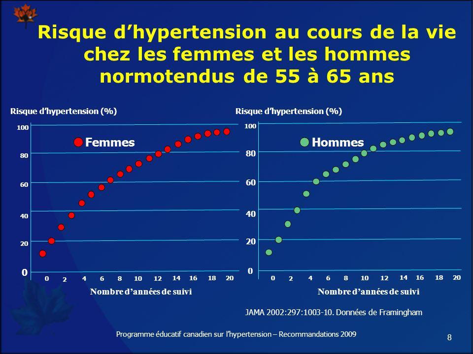 8 Risque dhypertension au cours de la vie chez les femmes et les hommes normotendus de 55 à 65 ans Risque dhypertension (%) 0 2 4681012 14161820 Nombre dannées de suivi Femmes Risque dhypertension (%) Nombre dannées de suivi 0 2 4681012 14161820 Hommes JAMA 2002:297:1003-10.