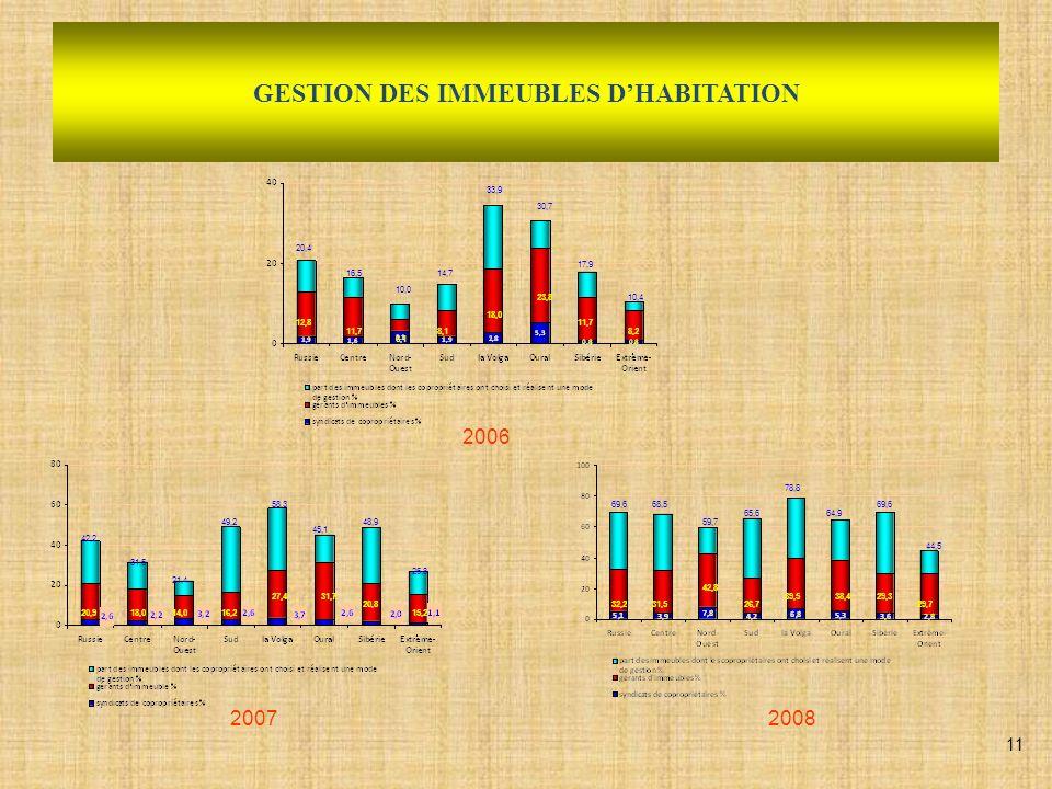 GESTION DES IMMEUBLES DHABITATION 20072008 2006 12,8 11,7 6,1 8,1 18,0 23,8 11,7 8,2 48,9 16,5 10,0 14,7 33,9 30,7 17,9 10,4 20,918,014,016,2 27,431,7