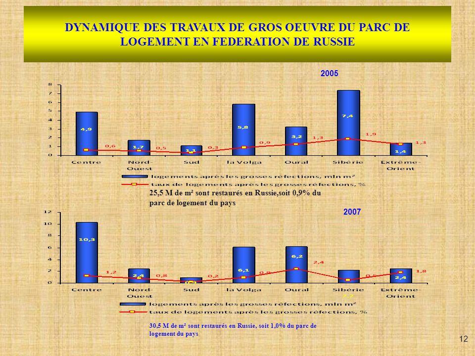 DYNAMIQUE DES TRAVAUX DE GROS OEUVRE DU PARC DE LOGEMENT EN FEDERATION DE RUSSIE 2005 2007 25,5 M de m² sont restaurés en Russie,soit 0,9% du parc de