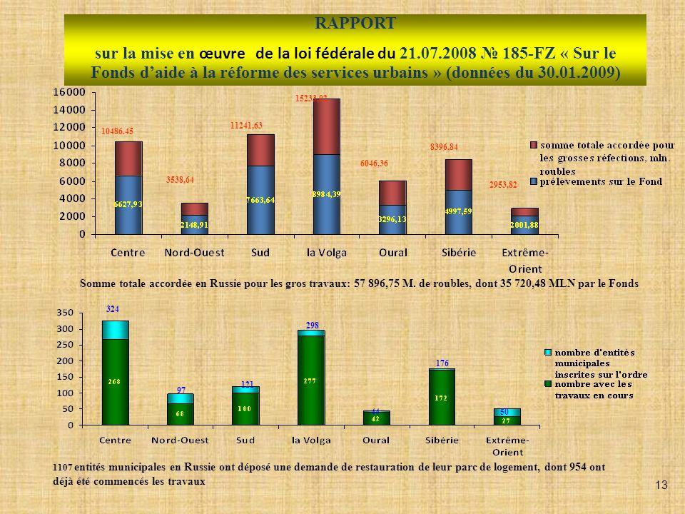 RAPPORT sur la mise en œuvre de la loi fédérale du 21.07.2008 185-FZ « Sur le Fonds daide à la réforme des services urbains » (données du 30.01.2009) 10486.45 3538,64 11241,63 15233,02 6046,36 8396,84 2953,82 Somme totale accordée en Russie pour les gros travaux: 57 896,75 M.