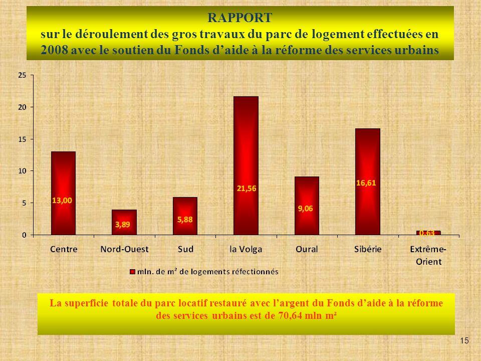 RAPPORT sur le déroulement des gros travaux du parc de logement effectuées en 2008 avec le soutien du Fonds daide à la réforme des services urbains La