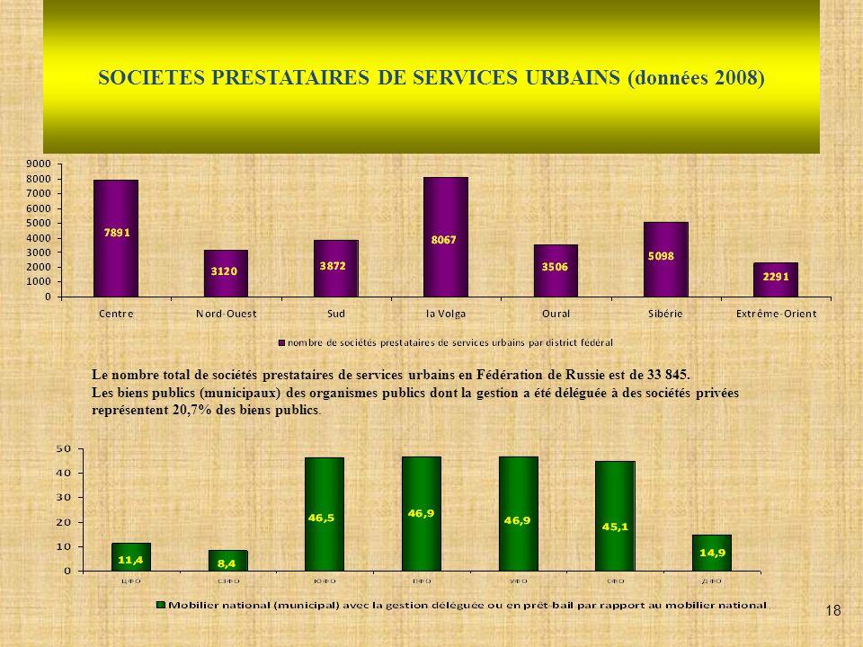 SOCIETES PRESTATAIRES DE SERVICES URBAINS (données 2008) Le nombre total de sociétés prestataires de services urbains en Fédération de Russie est de 3
