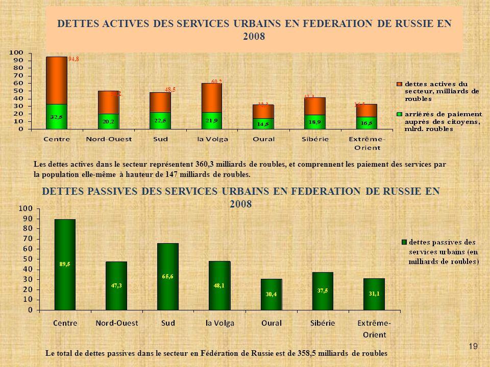 DETTES ACTIVES DES SERVICES URBAINS EN FEDERATION DE RUSSIE EN 2008 94,8 50,2 48,5 60,2 32,3 41,3 16,5 Les dettes actives dans le secteur représentent 360,3 milliards de roubles, et comprennent les paiement des services par la population elle-même à hauteur de 147 milliards de roubles.