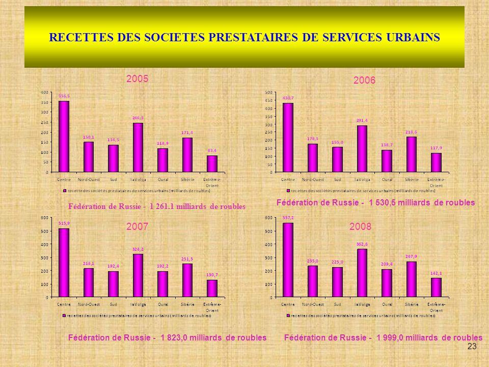 RECETTES DES SOCIETES PRESTATAIRES DE SERVICES URBAINS 2005 20072008 2006 Fédération de Russie - 1 261.1 milliards de roubles Fédération de Russie - 1
