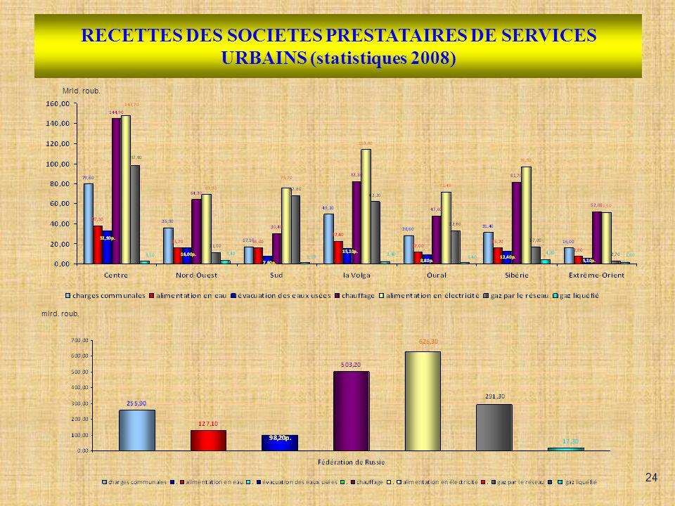 RECETTES DES SOCIETES PRESTATAIRES DE SERVICES URBAINS (statistiques 2008) Mrld. roub. mlrd. roub. 24