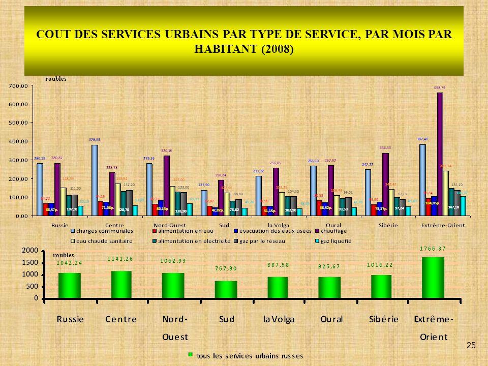 COUT DES SERVICES URBAINS PAR TYPE DE SERVICE, PAR MOIS PAR HABITANT (2008) roubles 25