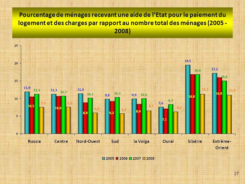 Pourcentage de ménages recevant une aide de lEtat pour le paiement du logement et des charges par rapport au nombre total des ménages (2005 - 2008) 27