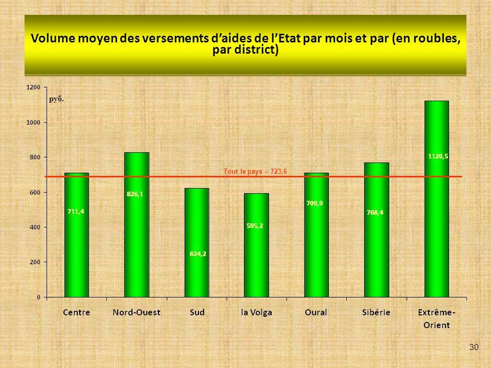 Volume moyen des versements daides de lEtat par mois et par (en roubles, par district) руб. Tout le pays – 723,6 30