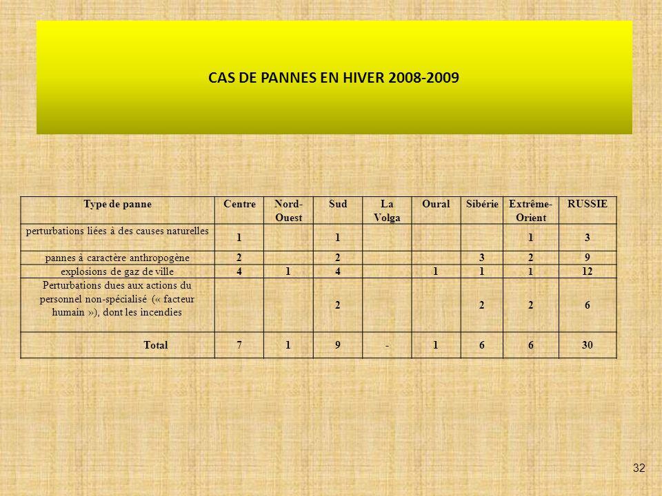 CAS DE PANNES EN HIVER 2008-2009 Type de panneCentreNord- Ouest SudLa Volga OuralSibérieExtrême- Orient RUSSIE perturbations liées à des causes nature