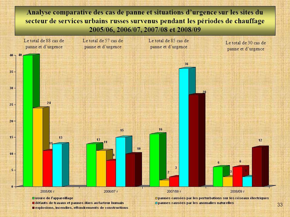 Analyse comparative des cas de panne et situations durgence sur les sites du secteur de services urbains russes survenus pendant les périodes de chauf