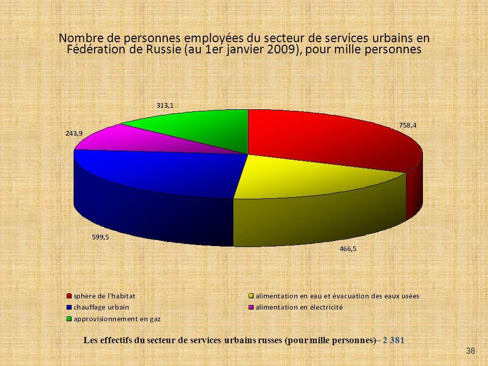 Nombre de personnes employées du secteur de services urbains en Fédération de Russie (au 1er janvier 2009), pour mille personnes Les effectifs du secteur de services urbains russes (pour mille personnes)– 2 381 38