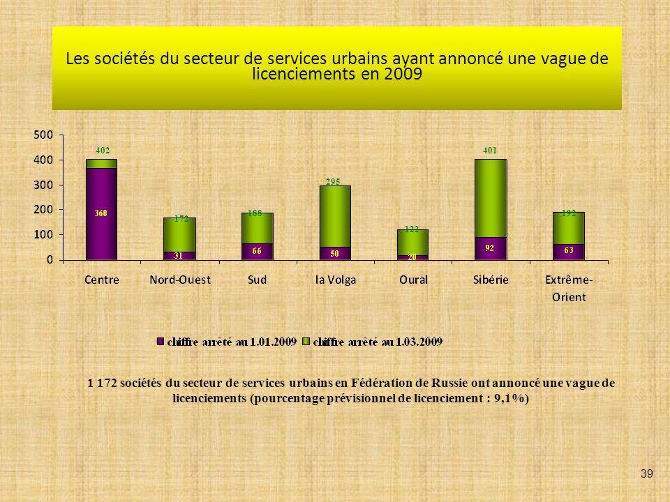 Les sociétés du secteur de services urbains ayant annoncé une vague de licenciements en 2009 402 172 188 295 122 401 192 1 172 sociétés du secteur de services urbains en Fédération de Russie ont annoncé une vague de licenciements (pourcentage prévisionnel de licenciement : 9,1%) 39