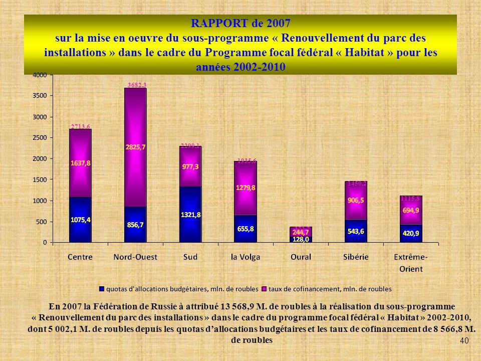RAPPORT de 2007 sur la mise en oeuvre du sous-programme « Renouvellement du parc des installations » dans le cadre du Programme focal fédéral « Habitat » pour les années 2002-2010 2713,6 3682,3 2299,1 1935,6 372,7 1450,2 1115,8 En 2007 la Fédération de Russie à attribué 13 568,9 M.