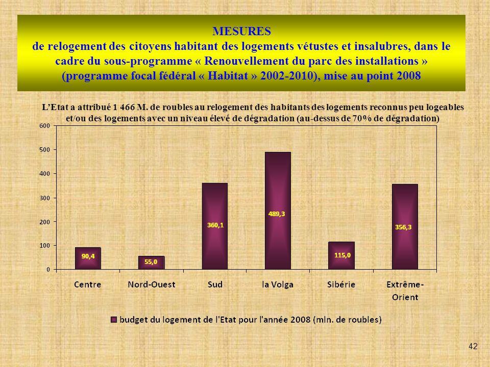 MESURES de relogement des citoyens habitant des logements vétustes et insalubres, dans le cadre du sous-programme « Renouvellement du parc des install