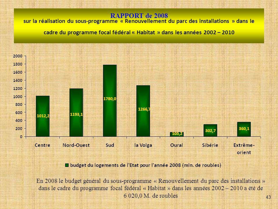 RAPPORT de 2008 sur la réalisation du sous-programme « Renouvellement du parc des installations » dans le cadre du programme focal fédéral « Habitat » dans les années 2002 – 2010 En 2008 le budget général du sous-programme « Renouvellement du parc des installations » dans le cadre du programme focal fédéral « Habitat » dans les années 2002 – 2010 a été de 6 020,0 M.
