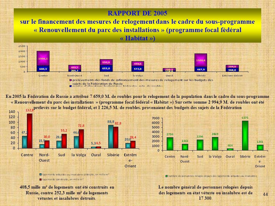 RAPPORT DE 2005 sur le financement des mesures de relogement dans le cadre du sous-programme « Renouvellement du parc des installations » (programme focal fédéral « Habitat ») En 2005 la Fédération de Russie a attribué 7 659,0 M.