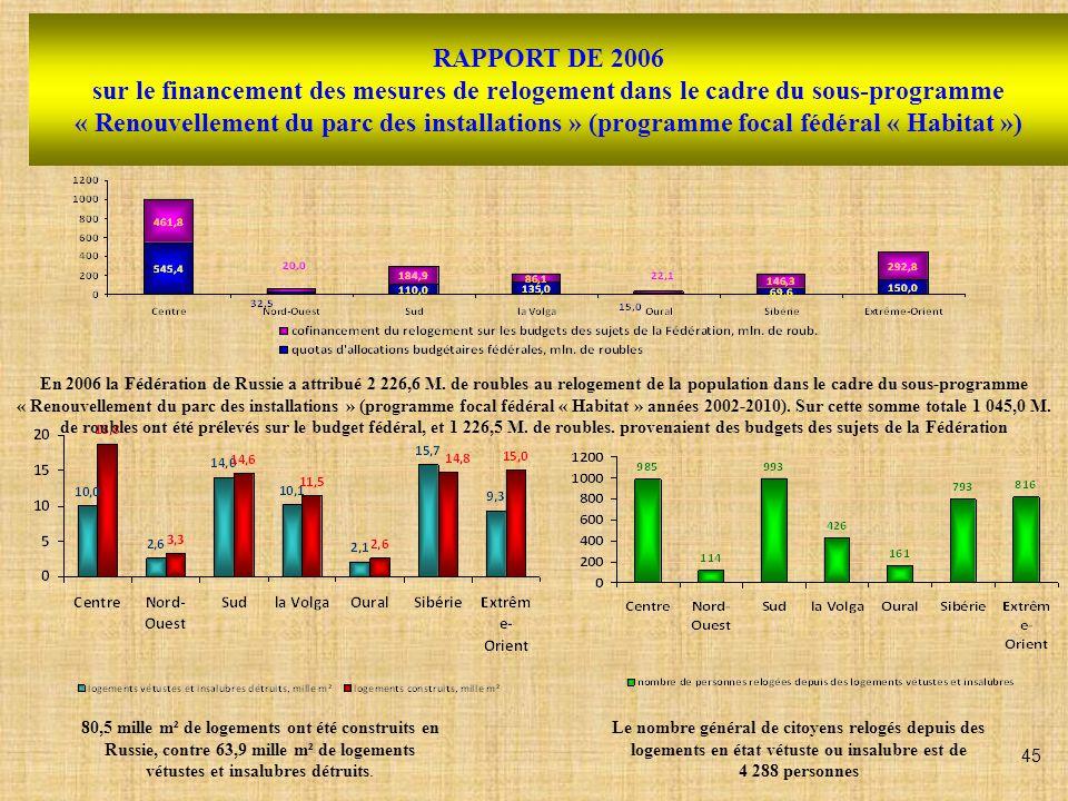 RAPPORT DE 2006 sur le financement des mesures de relogement dans le cadre du sous-programme « Renouvellement du parc des installations » (programme f