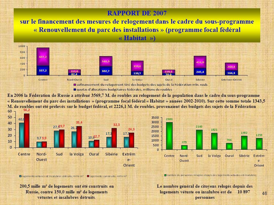 RAPPORT DE 2007 sur le financement des mesures de relogement dans le cadre du sous-programme « Renouvellement du parc des installations » (programme f