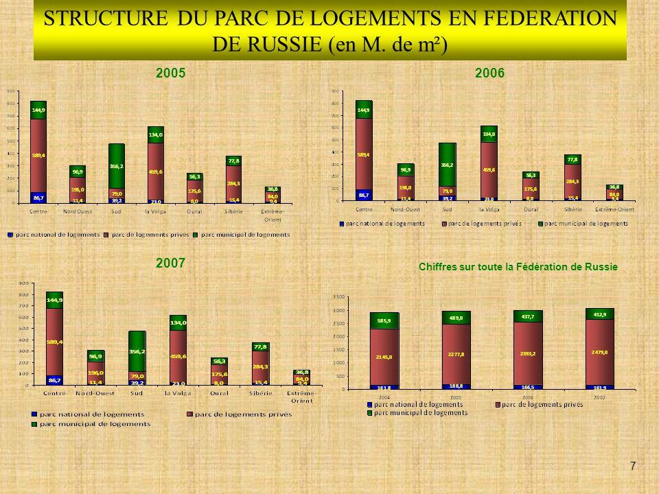 STRUCTURE DU PARC DE LOGEMENTS EN FEDERATION DE RUSSIE (en M.