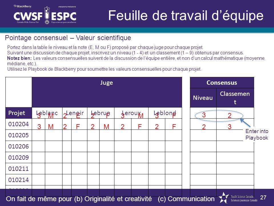 27 Feuille de travail déquipe Pointage consensuel – Valeur scientifique Portez dans la table le niveau et la note (E, M ou F) proposé par chaque juge pour chaque projet.