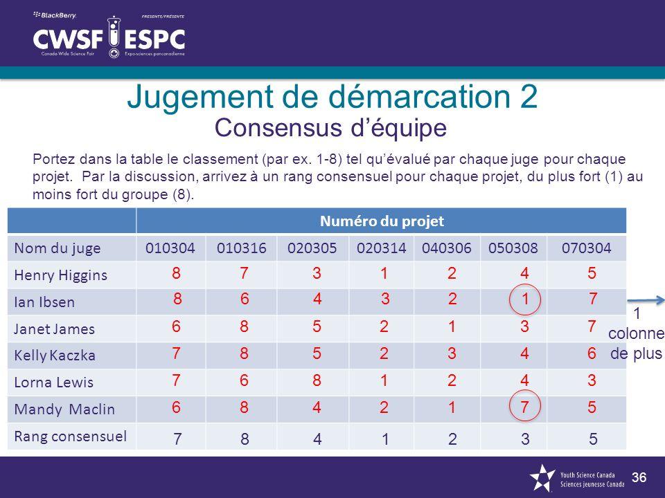 36 Jugement de démarcation 2 Consensus déquipe Portez dans la table le classement (par ex. 1-8) tel quévalué par chaque juge pour chaque projet. Par l