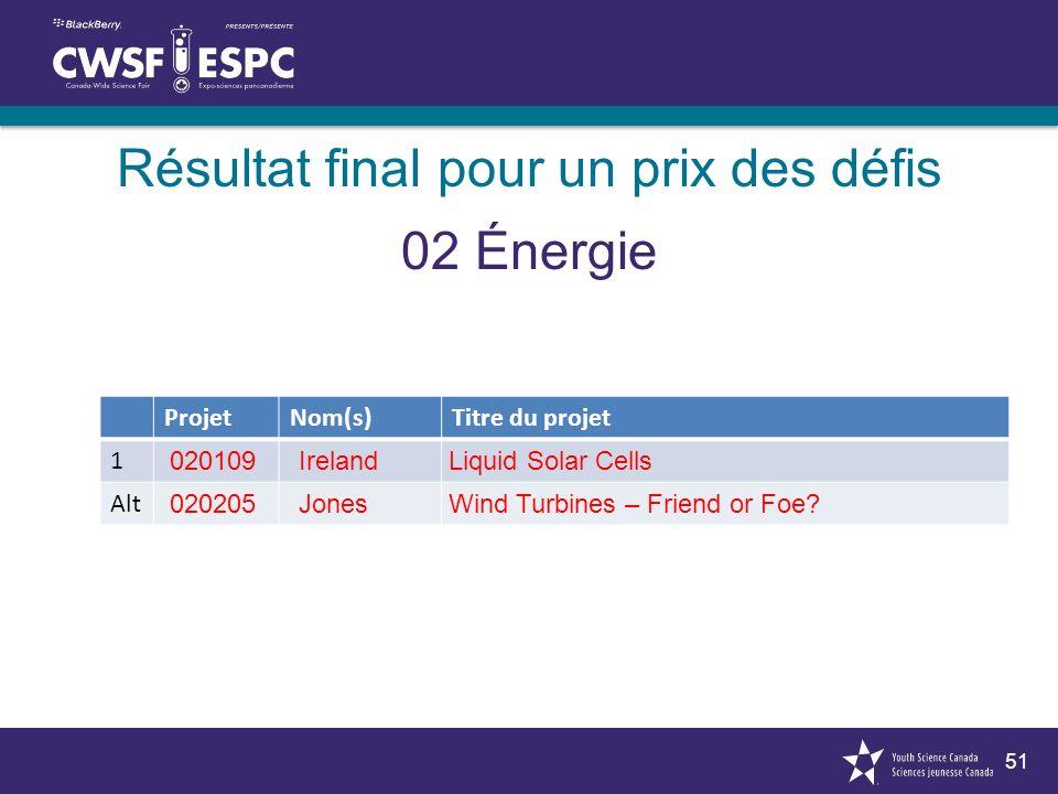 51 Résultat final pour un prix des défis 02 Énergie ProjetNom(s)Titre du projet 1 Alt 020109 020205 IrelandLiquid Solar Cells Jones Wind Turbines – Friend or Foe