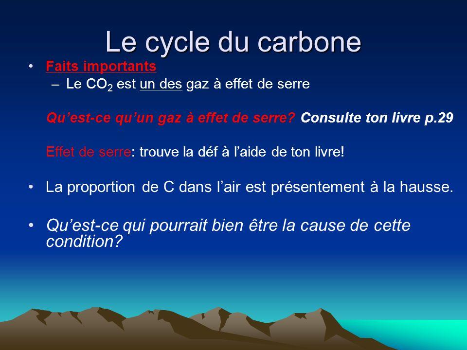 Le cycle du carbone Faits importants –Le CO 2 est un des gaz à effet de serre Quest-ce quun gaz à effet de serre? Consulte ton livre p.29 Effet de ser