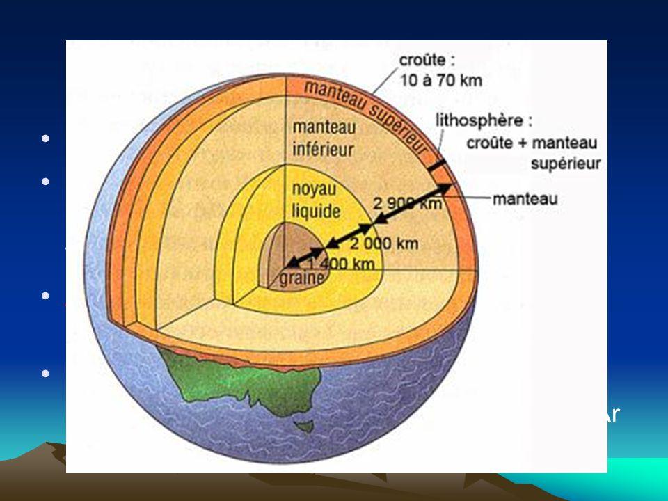 La lithosphère Trouve la définition…. Partie solide de la surface de la Terre (ensemble des roches et des sols terrestres). Atmosphère …couche de gaz