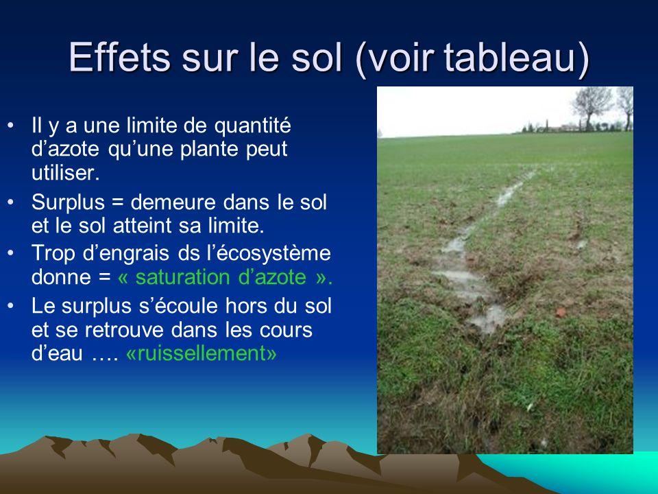 Effets sur le sol (voir tableau) Il y a une limite de quantité dazote quune plante peut utiliser. Surplus = demeure dans le sol et le sol atteint sa l