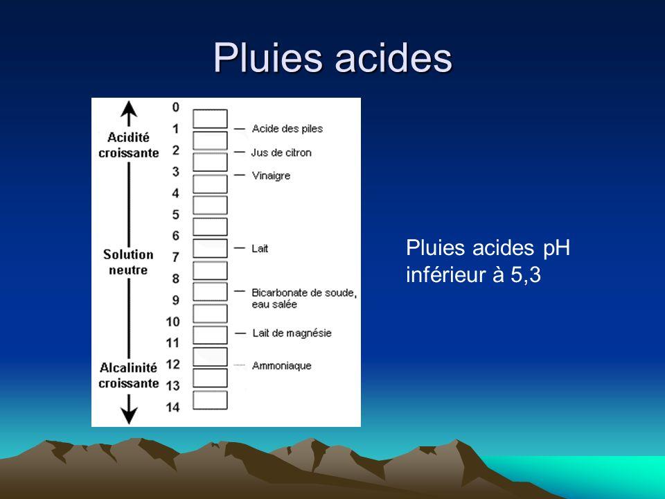 Pluies acides Pluies acides pH inférieur à 5,3