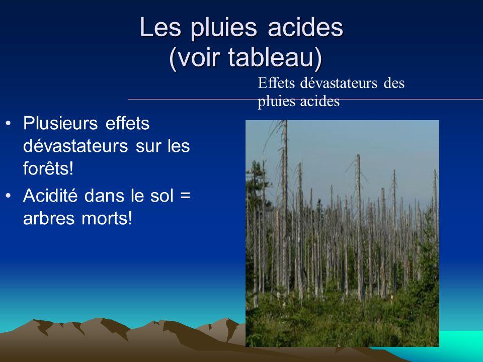Les pluies acides (voir tableau) Plusieurs effets dévastateurs sur les forêts! Acidité dans le sol = arbres morts! Effets dévastateurs des pluies acid