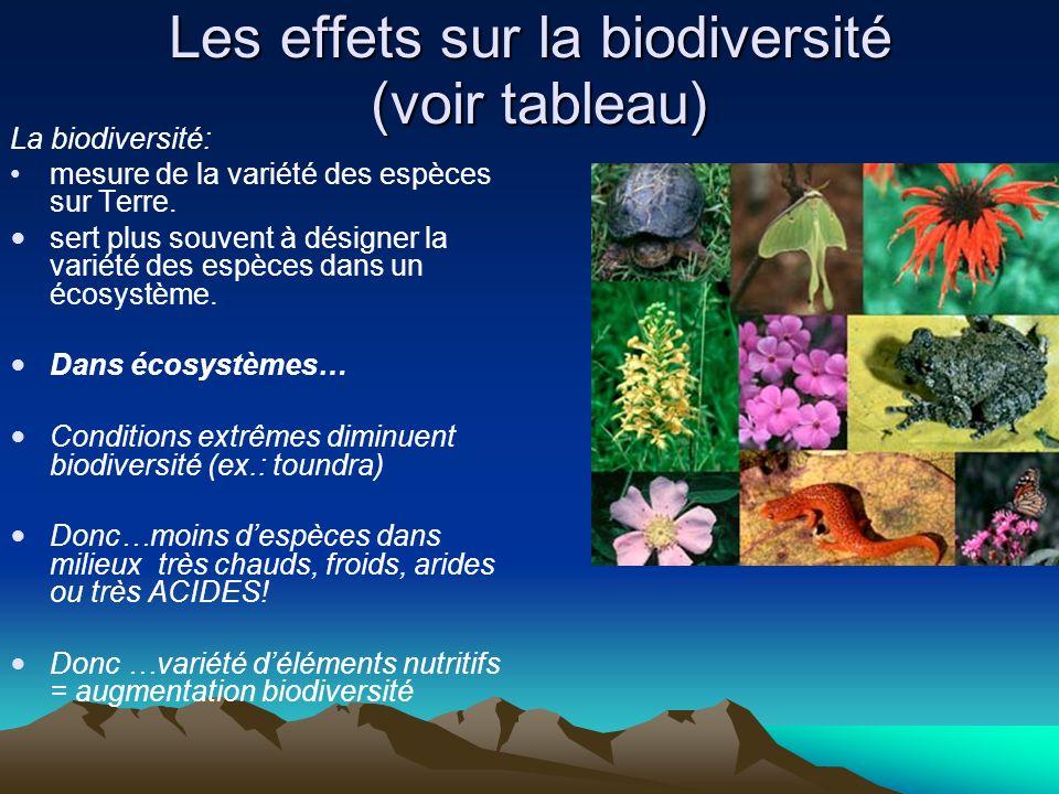 Les effets sur la biodiversité (voir tableau) La biodiversité: mesure de la variété des espèces sur Terre. sert plus souvent à désigner la variété des
