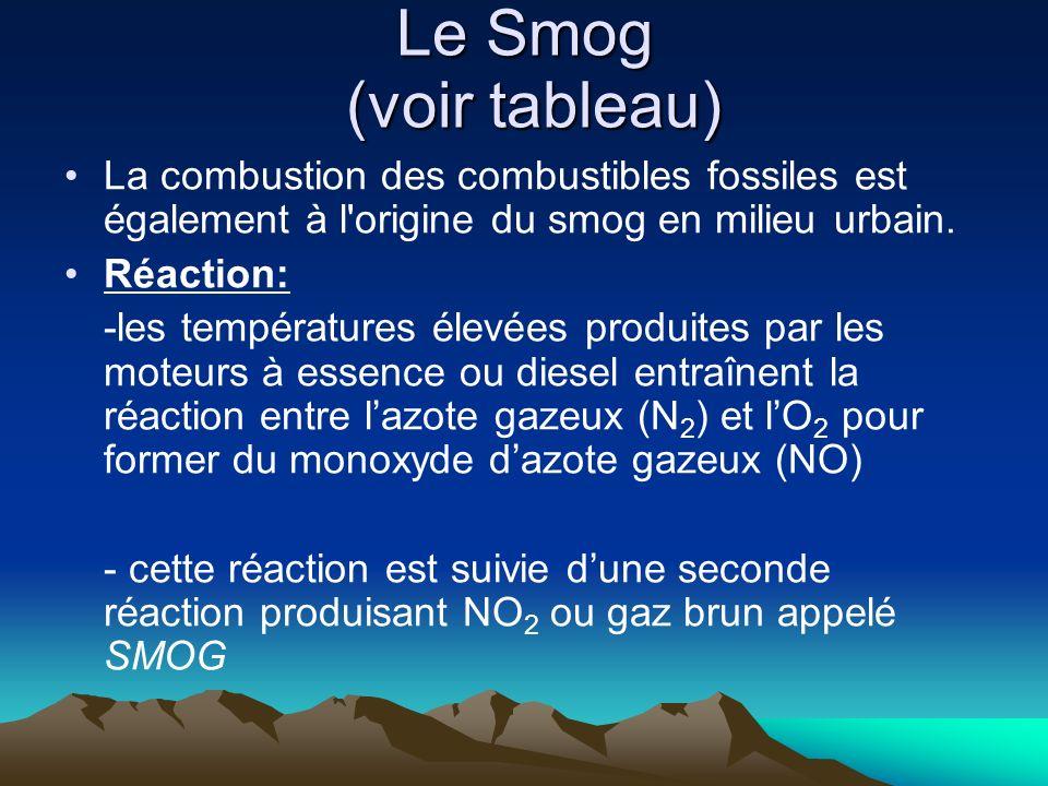 Le Smog (voir tableau) La combustion des combustibles fossiles est également à l'origine du smog en milieu urbain. Réaction: -les températures élevées
