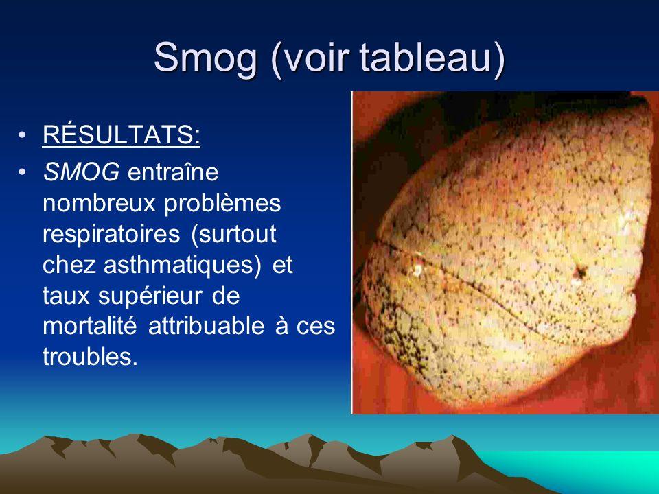 Smog (voir tableau) RÉSULTATS: SMOG entraîne nombreux problèmes respiratoires (surtout chez asthmatiques) et taux supérieur de mortalité attribuable à