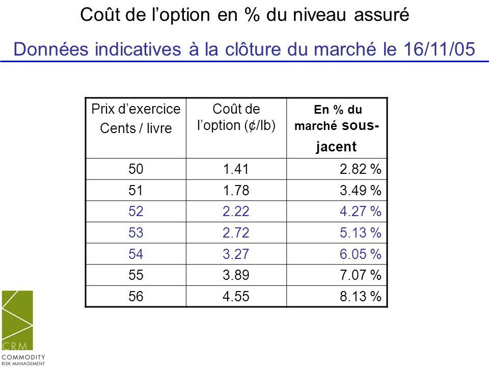 Prix dexercice Cents / livre Coût de loption (¢/lb) En % du marché sous- jacent 501.412.82 % 511.783.49 % 522.224.27 % 532.725.13 % 543.276.05 % 553.8