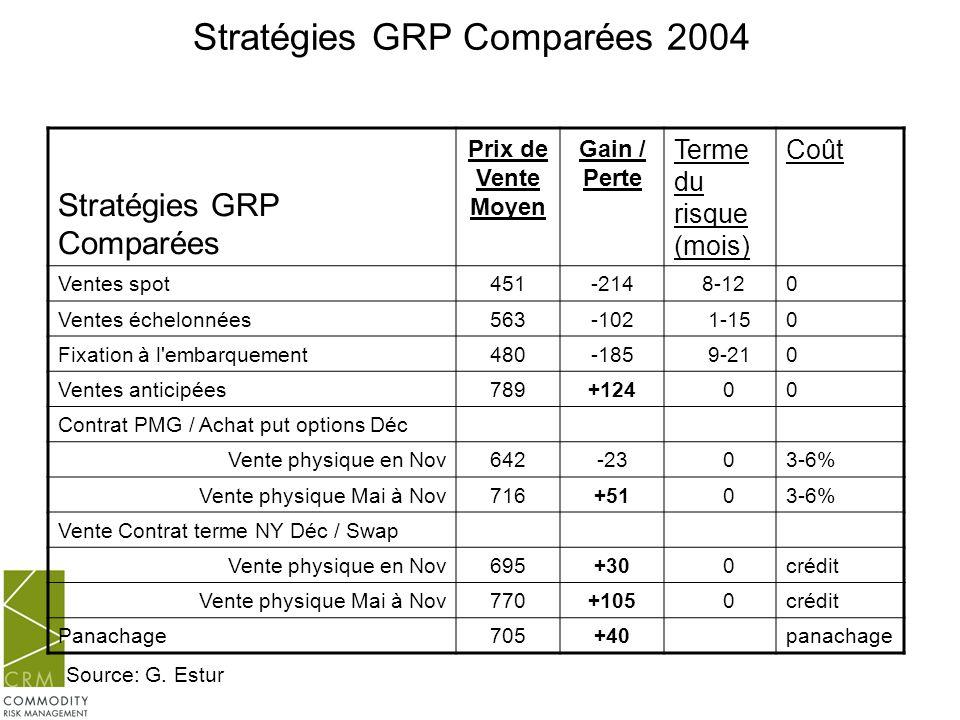 Stratégies GRP Comparées 2004 Stratégies GRP Comparées Prix de Vente Moyen Gain / Perte Terme du risque (mois) Coût Ventes spot 451-214 8-120 Ventes é