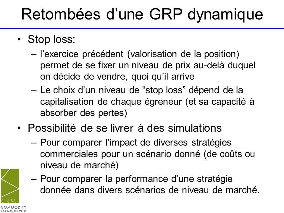 Retombées dune GRP dynamique Stop loss: –lexercice précédent (valorisation de la position) permet de se fixer un niveau de prix au-delà duquel on déci
