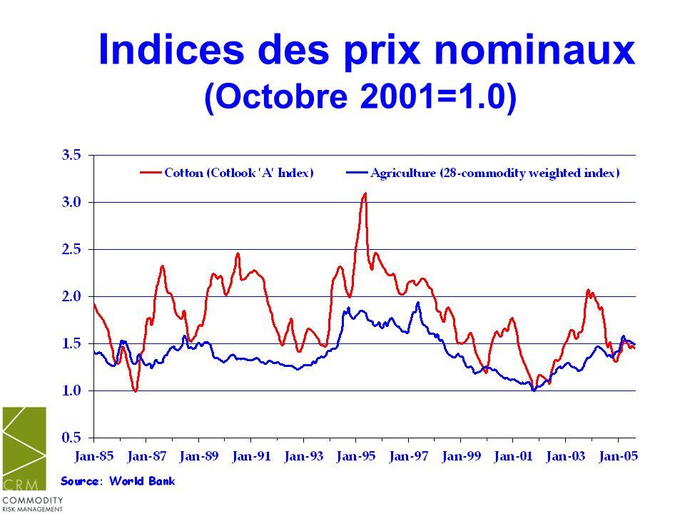 Indices des prix réels (1980=1.0)