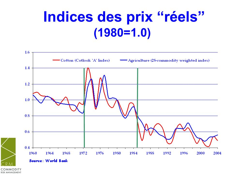 Moyenne mensuelle Index A ($/kg et /kg)