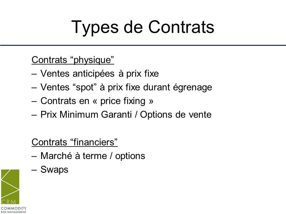 Types de Contrats Contrats physique –Ventes anticipées à prix fixe –Ventes spot à prix fixe durant égrenage –Contrats en « price fixing » –Prix Minimu