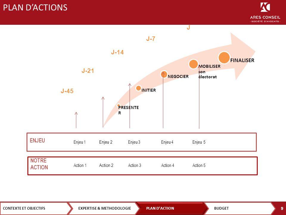 PRESENTE R INITIER NEGOCIER MOBILISER son électorat FINALISER Enjeu 1 ENJEU Enjeu 2 Enjeu 3Enjeu 4 J-45 J-21 J-14 J-7 J Enjeu 5 NOTRE ACTION Action 1 Action 2 Action 3Action 4Action 5 CONTEXTE ET OBJECTIFS PLAN DACTION EXPERTISE & METHODOLOGIEBUDGET 9 PLAN DACTIONS