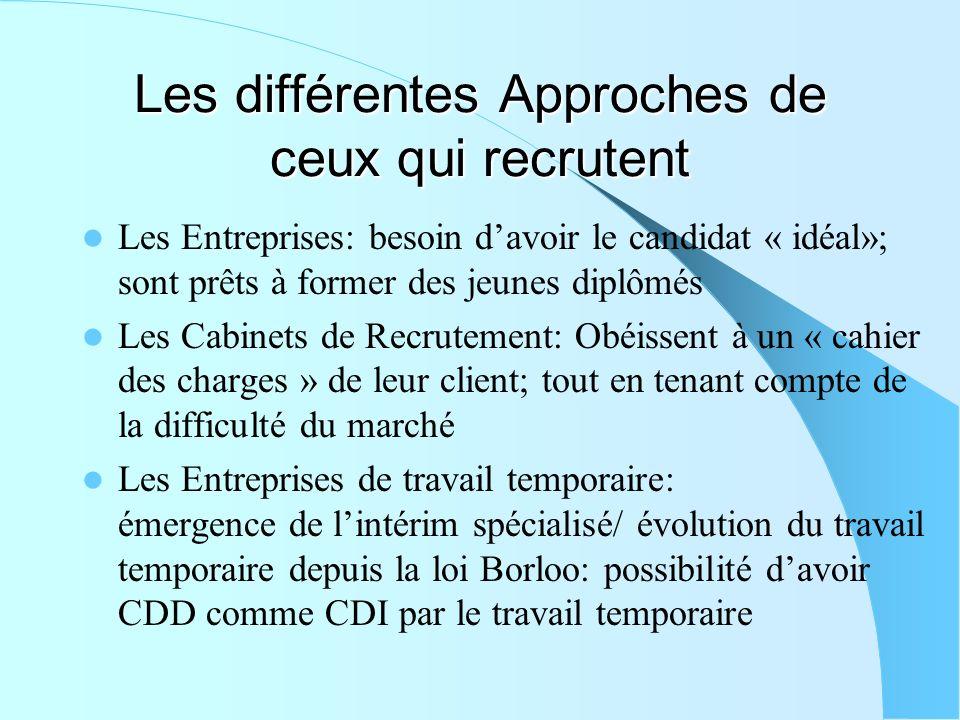 Les différentes Approches de ceux qui recrutent Les Entreprises: besoin davoir le candidat « idéal»; sont prêts à former des jeunes diplômés Les Cabin