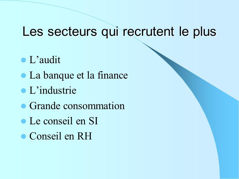 Les secteurs qui recrutent le plus Laudit La banque et la finance Lindustrie Grande consommation Le conseil en SI Conseil en RH