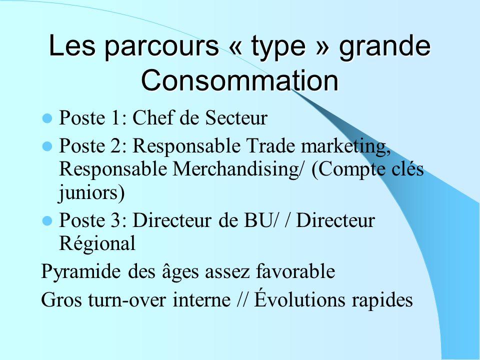 Les parcours « type » grande Consommation Poste 1: Chef de Secteur Poste 2: Responsable Trade marketing, Responsable Merchandising/ (Compte clés junio