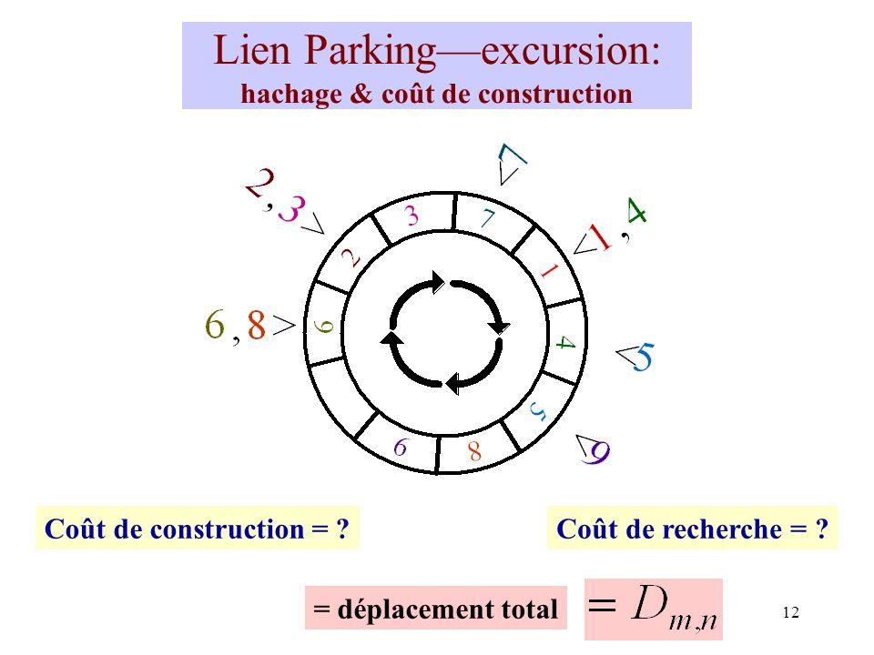 12 Lien Parkingexcursion: hachage & coût de construction Coût de construction = ?Coût de recherche = ? = déplacement total