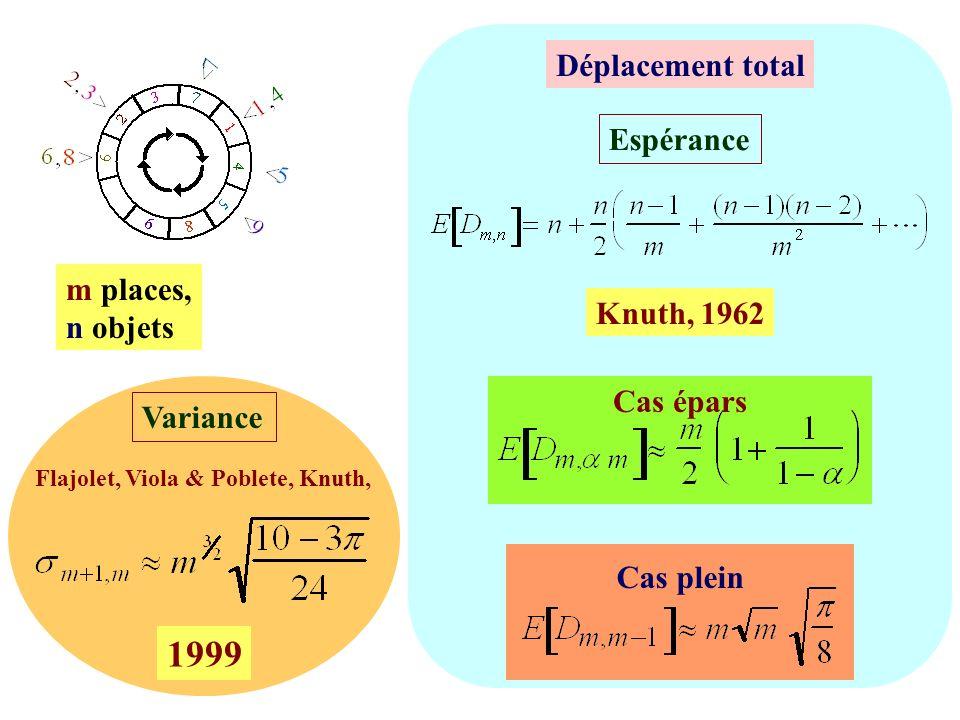 13 Knuth, 1962 Déplacement total Espérance m places, n objets Cas épars Cas plein 1999 Variance Flajolet, Viola & Poblete, Knuth,