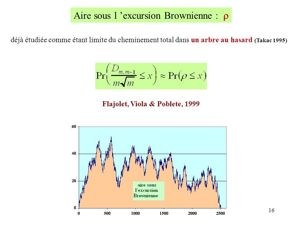 16 Aire sous l excursion Brownienne : déjà étudiée comme étant limite du cheminement total dans un arbre au hasard (Takac 1995) Flajolet, Viola & Pobl